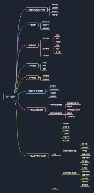行业分析模板