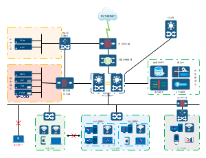 网络安全规划拓扑图