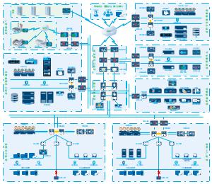 企业网络架构规划图