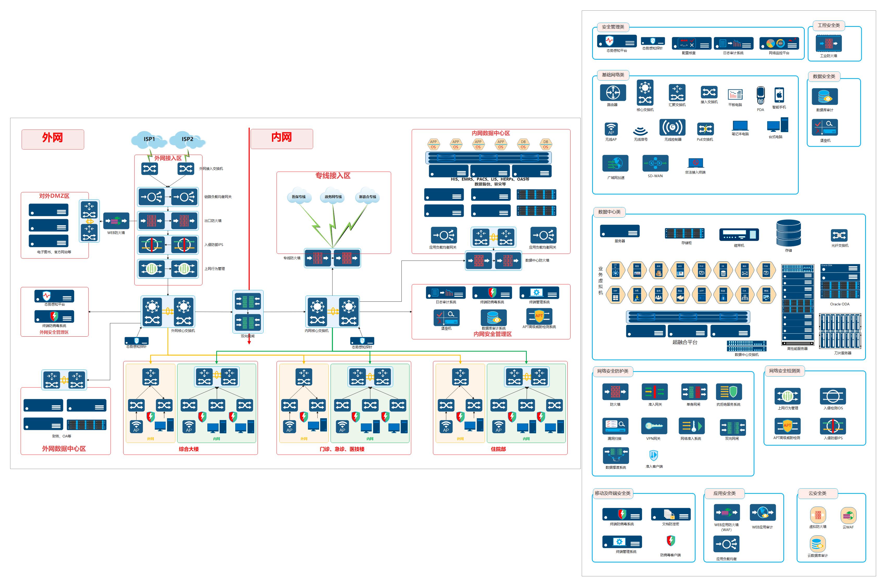 医院网络架构图