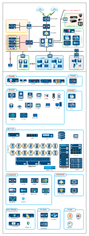 中小型网络安全规划