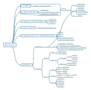如何学习制作思维导图
