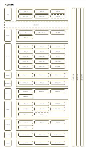 微服务-基础框架图