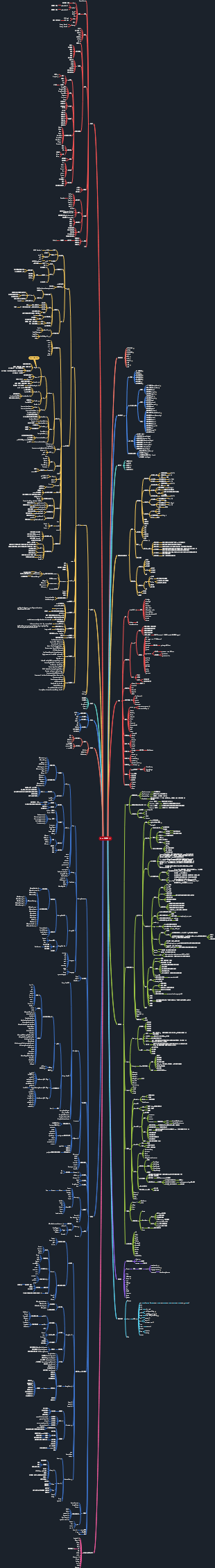 Java技能树