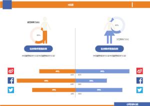 社交软件性别对比图