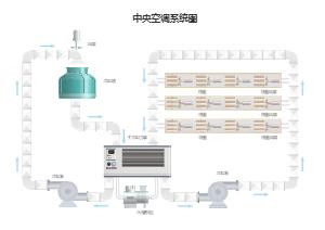中央空调系统图