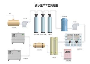 水生产PFD