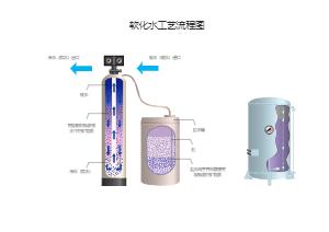软化水工艺流程图