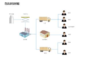 仓储配送工艺流程