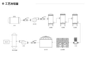 成品水制造工艺流程