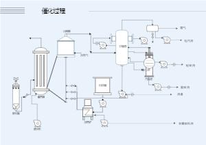催化流程图