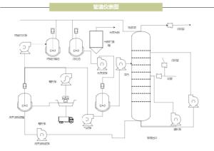 工业生产管道仪表利用图