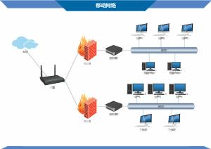 移动网络图