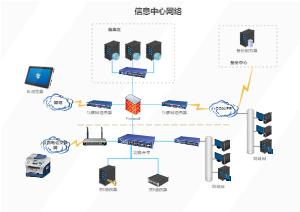 信息中心网络图