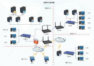 数据中心网络图