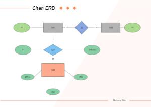 Chen ERD结构图