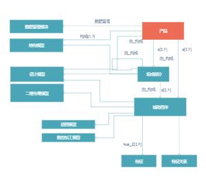 产品管理信息建模语言图