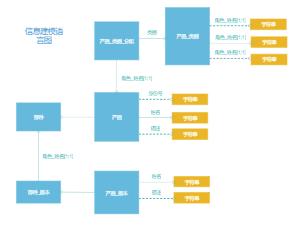 信息建模语言实体联系图