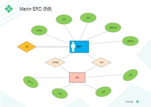 用户关联ERD模板