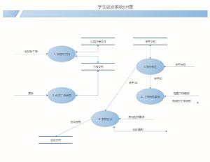 就业系统ERD模板