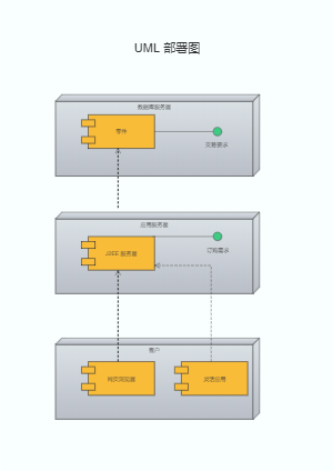 UML部署图