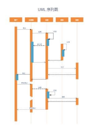 UML顺序图