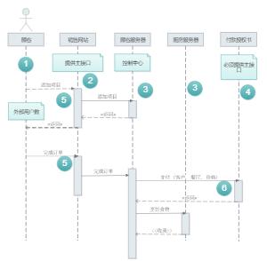 UML网站序列