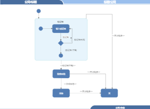 UML复合状态图