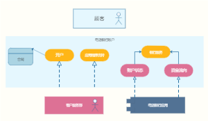 UML连接图