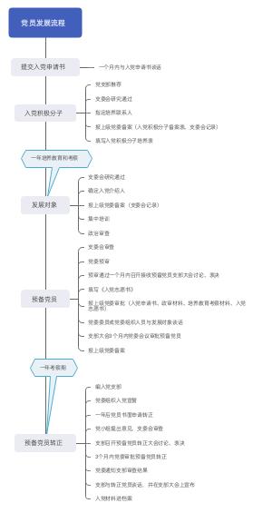 党员发展流程图