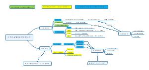 饮管理有限公司的项目及预算思维导图
