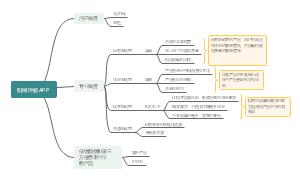 产品经理做APP之前迅速可以制定做APP的标准