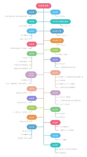 毛泽东思想发展