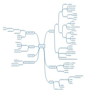 神经组织思维导图