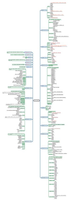 整合O2O,B2B,B2C集合功能图