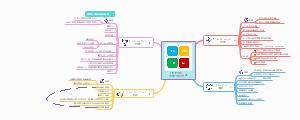 SWOT矩阵--态势分析法