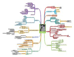 《认知与设计》--理解UI设计准则