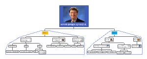 比尔·盖茨的数字化工作方式