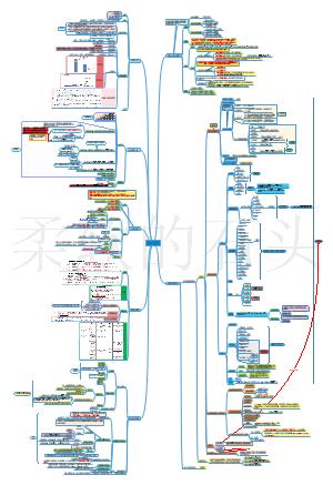 一级建造师工程经济第三章思维导图