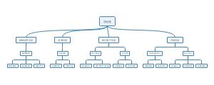 广告公司组织结构图
