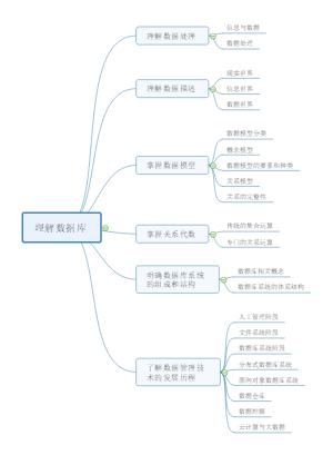 《MYSQL》数据库|原理及应用