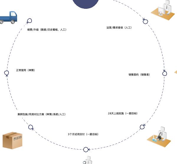 电商运营订单流程