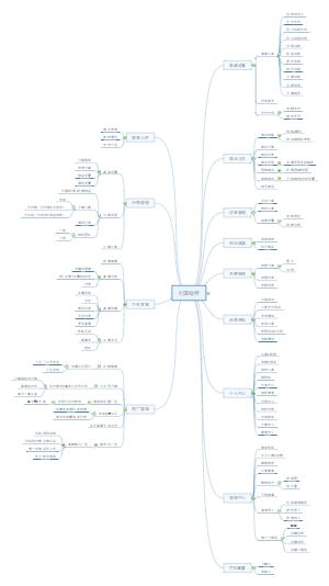 新零售社区直播小程序导图