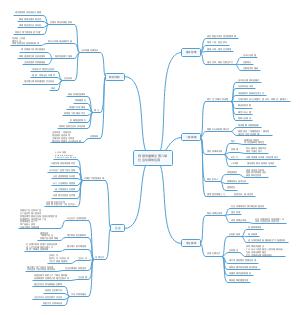 网络传播概论 第八章 社会化媒体应用