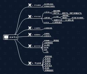 国际站0基础外贸业务员系列课程思维导图