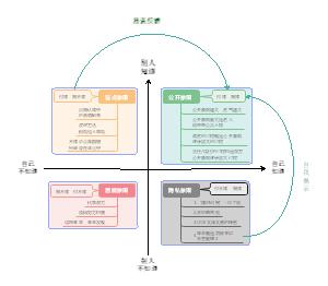 沟通视窗-沟通模型