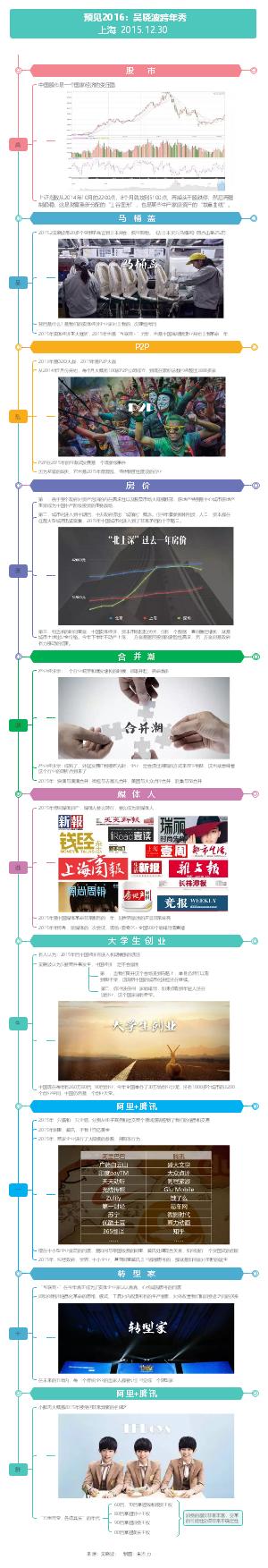 预见2016 吴晓波跨年秀