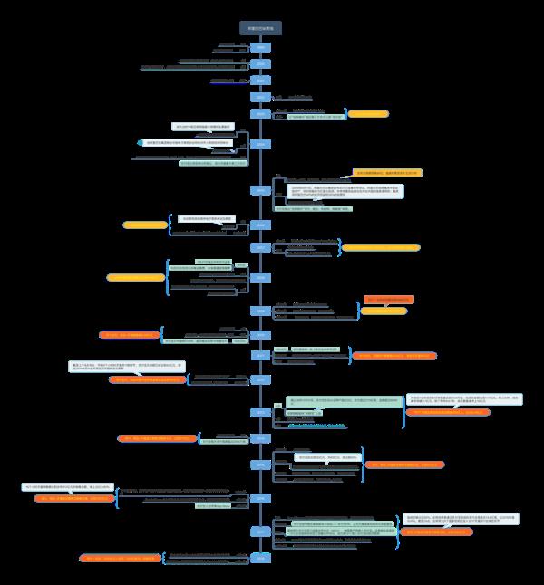 阿里巴巴发展时间线