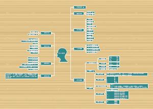 JAVA语言思维导图