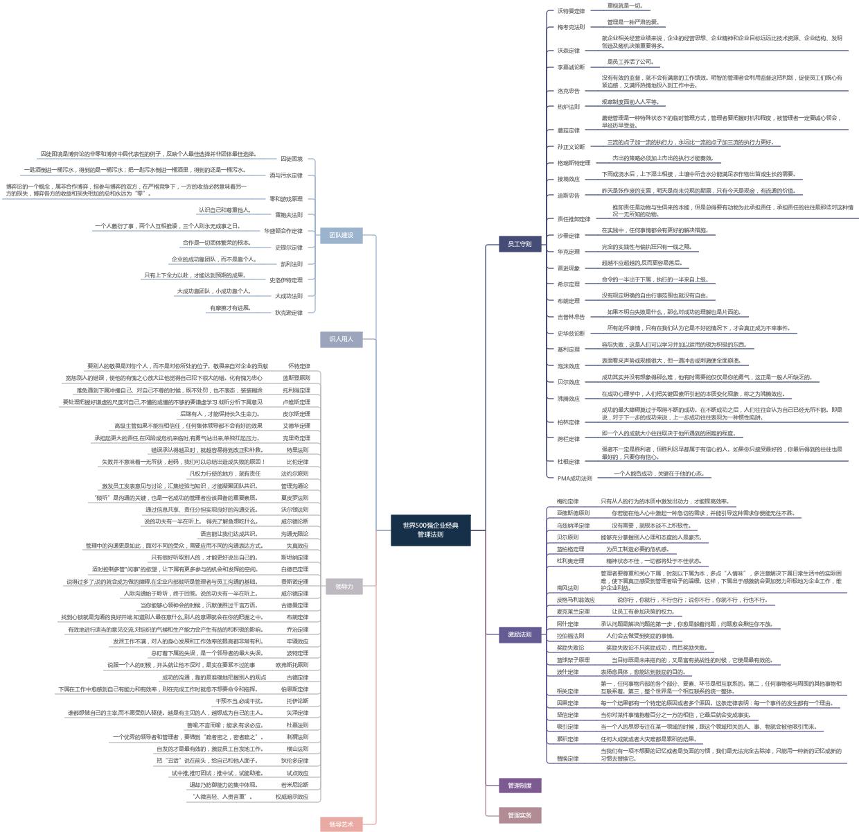 世界500强经典管理法则